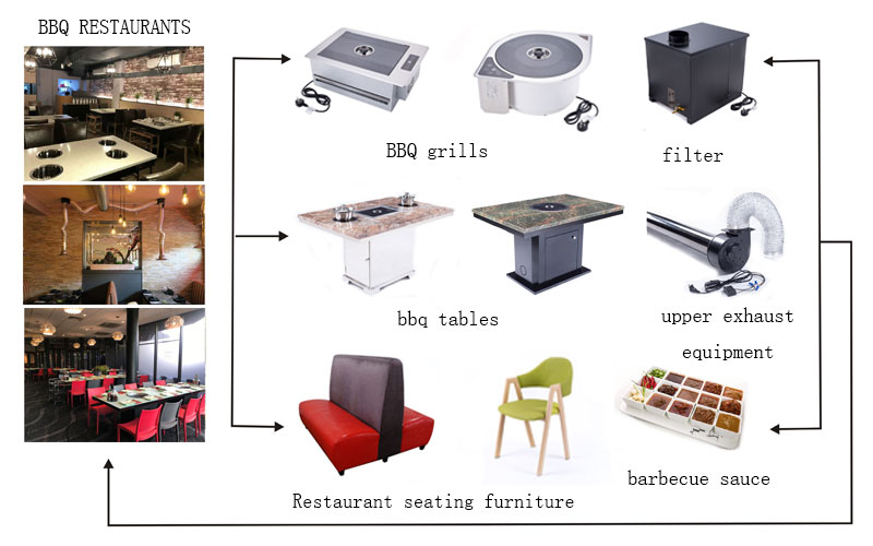 CENHOT-provides-you-the-bbq-equipment-for-your-restaurant's-need - CH-B-RDCT-1